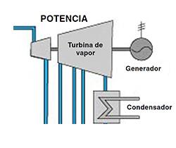 Dibujo de turbina de vapor